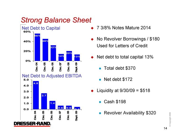 Strong Balance Sheet Net Debt To Capital Adjusted Ebitda 60 40 20 0 13 14 32 45 56 7 3 8 Notes 2017 No Revolver Borrowings
