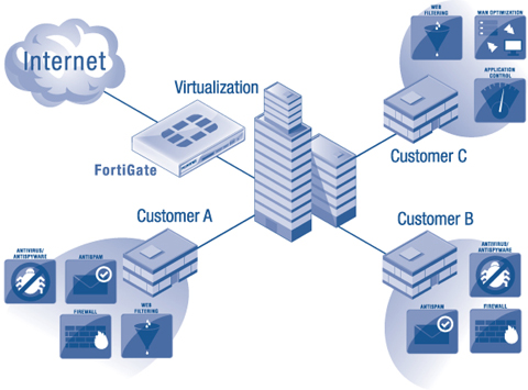 FORTINET INC - FORM 10-K - March 5, 2010