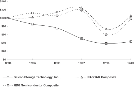 SILICON STORAGE TECHNOLOGY INC - FORM 10-K - March 17, 2010