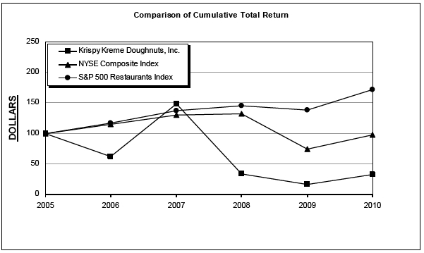 what is the source of intrinsic investment value krispy kreme Krispy kreme what is the source of intrinsic investment value in this company does this source appear on the financial statements case project #1: krispy kreme.