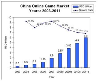 gaming online market