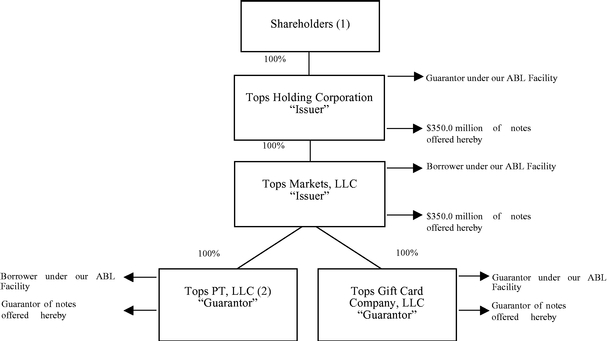 Tops Holding Llc Form S 1 October 13 2010