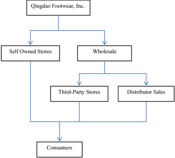 rural distribution channels Fsg view: multi-layered distribution channel network ideal for penetrating the indian rural market multinationals need to create a network of trusted distributors in order to reach the nooks and corners of a highly scattered rural setting.