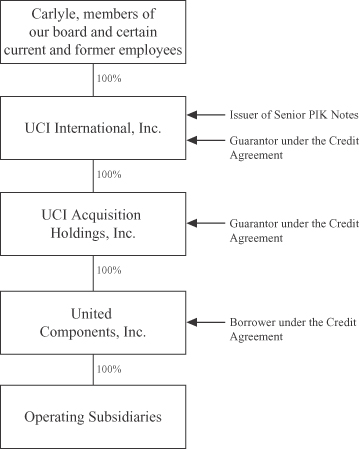 UCI Holdco, Inc  - FORM S-1/A - November 19, 2010