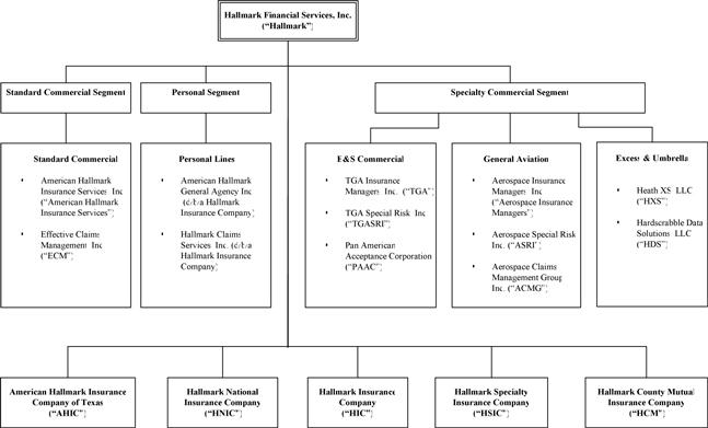 pwc organization structure