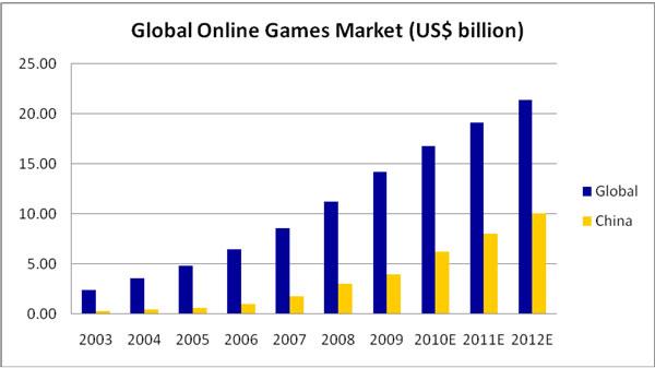 Average Pcs In Internet Cafes China