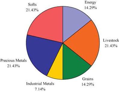 Broker agreement commodities