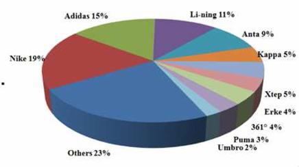 Nike - Statistics & Facts