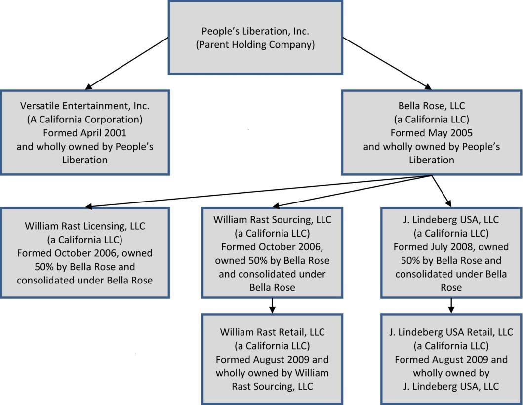 True Religion Apparel, Inc. - Financial and Strategic Analysis Review