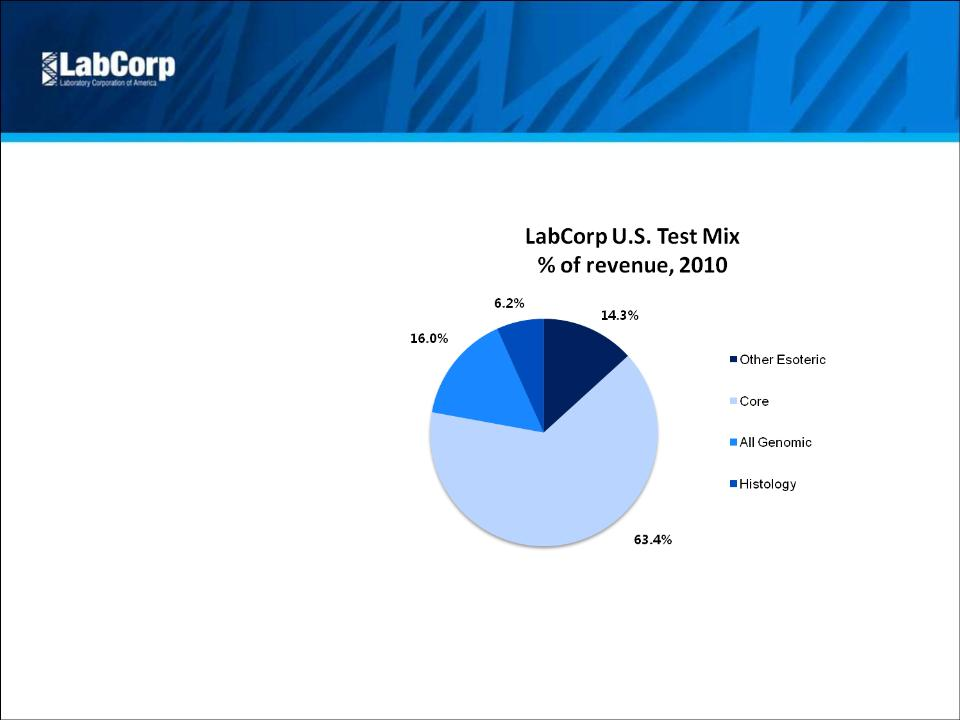 LABORATORY CORP OF AMERICA HOLDINGS - FORM 8-K - May 4, 2011