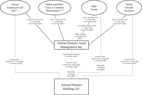 Artisan Partners Asset Management Inc. - Form S-1/A - July 11, 2011