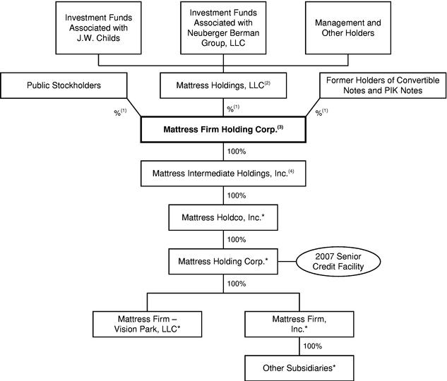 jcpenney organizational chart MATTRESS FIRM HOLDING CORP. - FORM S-1/A - July 25, 2011