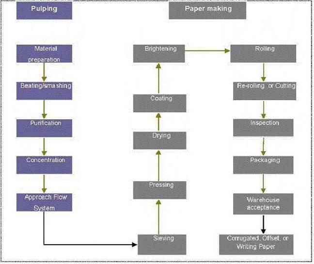 Certified Manufacturing Engineer (CMfgE)