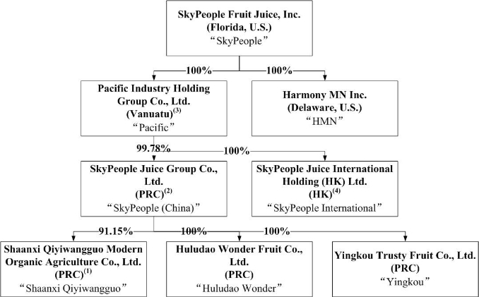 Organizational Structure of Walmart http://www.faqs.org/sec-filings/120328/SkyPeople-Fruit-Juice-Inc_10-K/