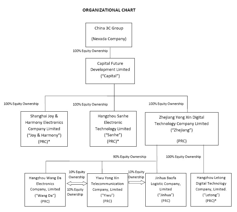 Organizational Structure of Walmart http://www.faqs.org/sec-filings/120416/China-3C-Group_10-K/