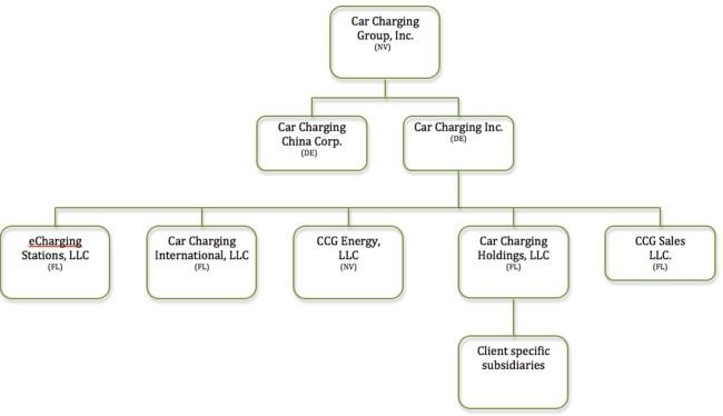 Tesla Motors Organizational Chart Tesla Image