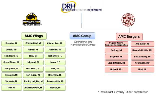 Diversified Restaurant Holdings Inc Form 10 Q May 9 2012