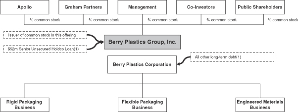 BERRY GLOBAL GROUP INC - FORM S-1/A - July 18, 2012