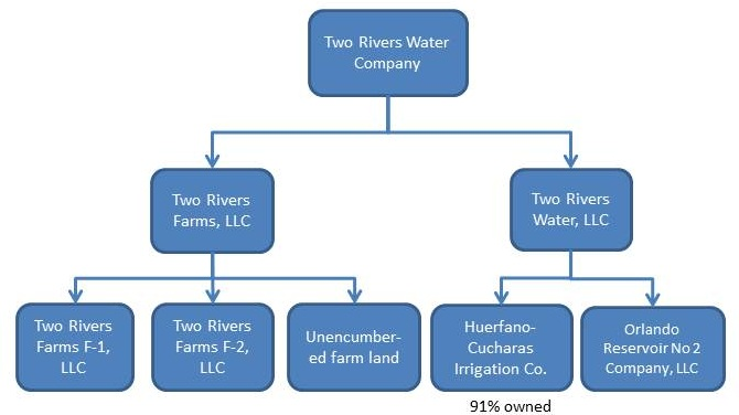 relationship between parent company and subsidiary