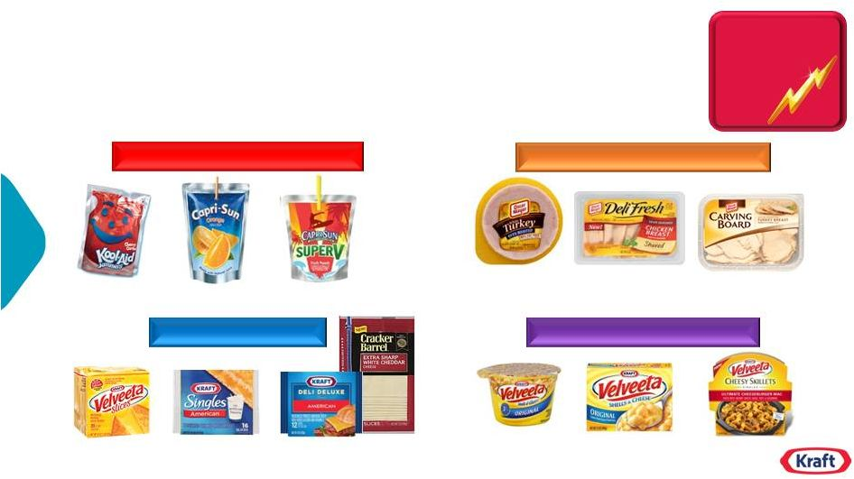 kraft foods marketing channels Warren buffett shocked the food industry in march 2015 when news broke he had  struck a deal to merge kraft foods group and hj heinz into a $26 billion   meanwhile, advertising and retail channels were shifting, disrupting  100  production lines, optimize distribution center networks and upgrade,.