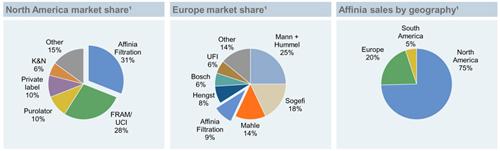Affinia Group Intermediate Holdings Inc 23