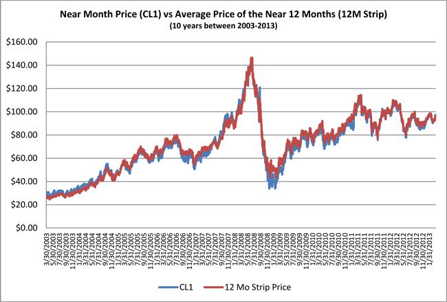 United States Oil Fund Lp