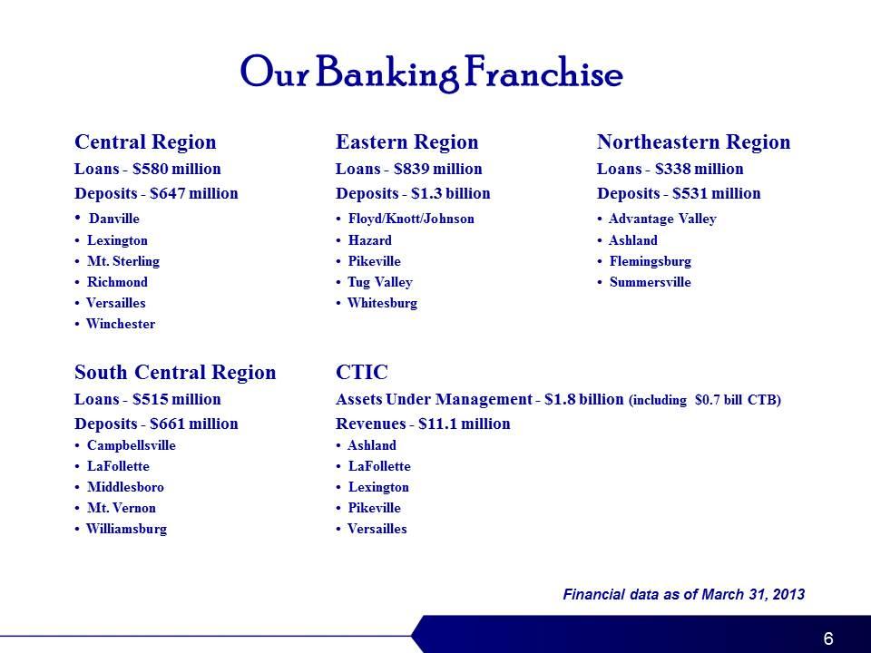 community trust bank lexington ky