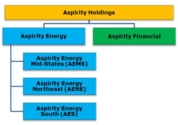 is aspirity holdings a good investment ASPIRITY HOLDINGS LLC - FORM 10-K - April 15, 2016