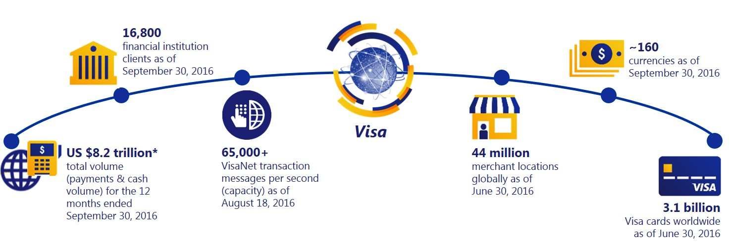 visa europe and inc relationship trust
