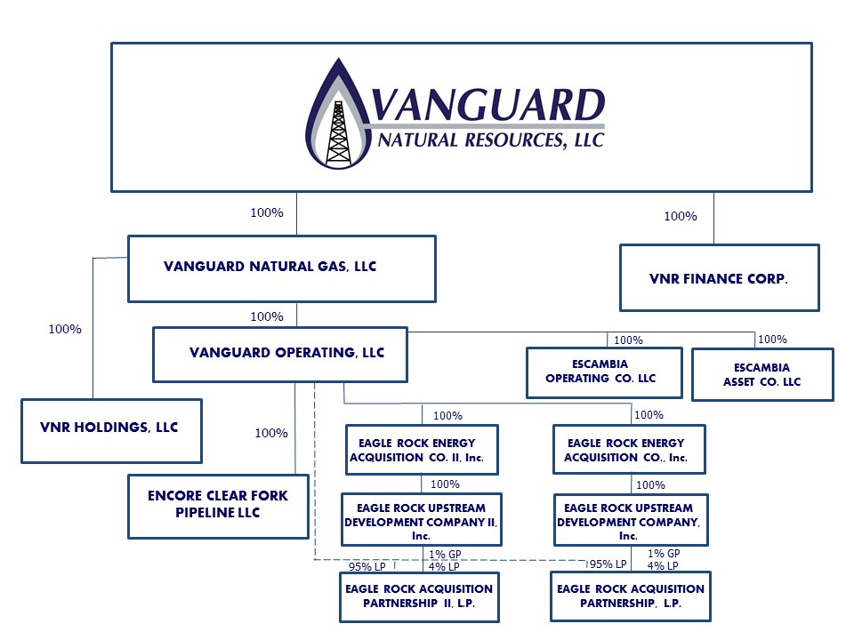 Vanguard Natural Resources Court Proceedings