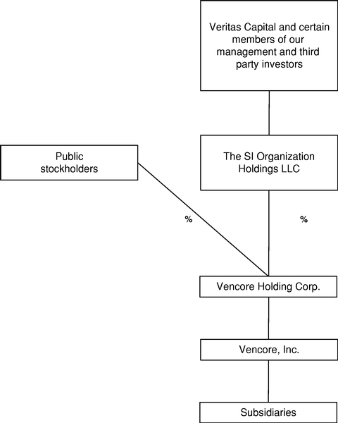 Vencore Holding Corp  - FORM S-1/A - August 11, 2017