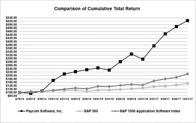 Paycom Software, Inc  - FORM 10-K - February 14, 2018