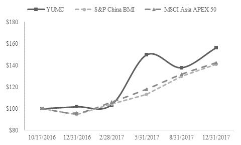 Yum China Holdings, Inc  - FORM 10-K - February 27, 2018