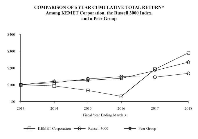 KEMET CORP - FORM 10-K - May 25, 2018